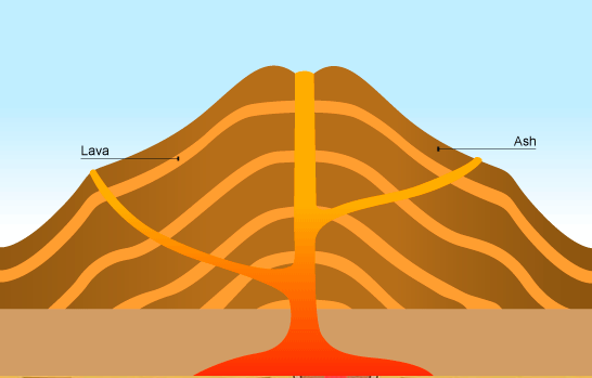 Cinder Cone Volcano Diagram Of Inside Electrical Wiring Diagrams