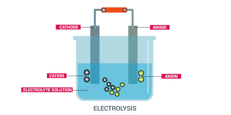 chemistry coursework electrolysis Dat/oat/pcat general chemistry subscribe to all quizzes in dat/oat/pcat general chemistry, which includes everything on this page and more learn more.