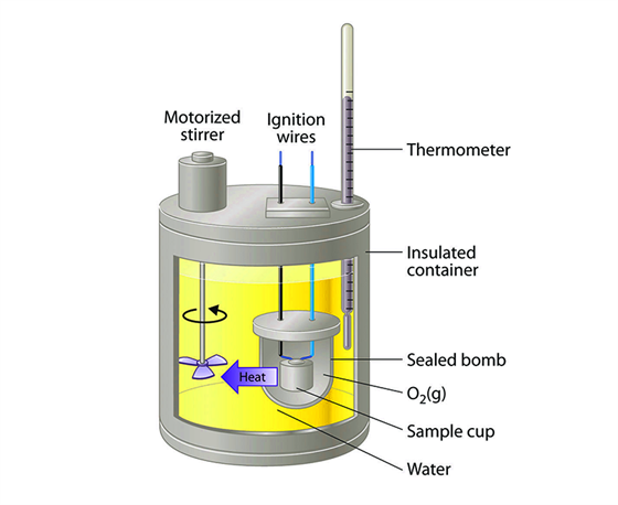 Calorimeter Uses Types Of Calorimeters Bomb Calorimeter