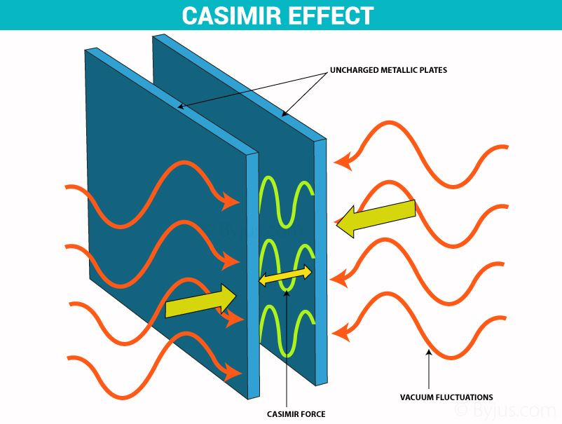 Casimir-Effect