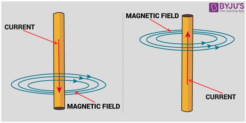 Magnetic Effect of Electric Current - Strength of Magnetic Field ...
