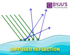 Diffused Reflection