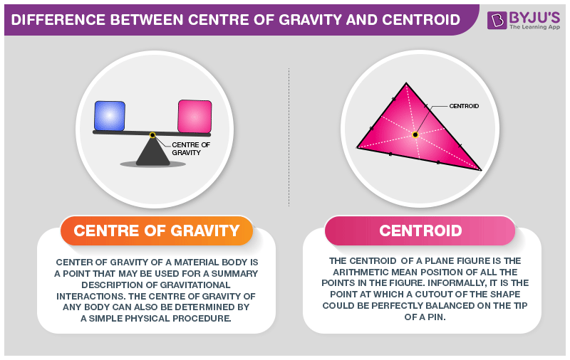 Difference Between Center Of Gravity and Centroid