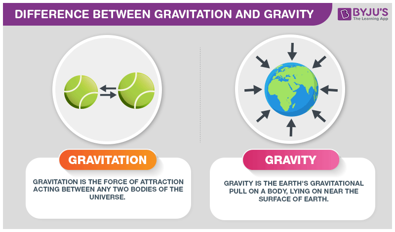 Difference Between Gravitation and Gravity