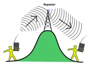 Electronic Communication