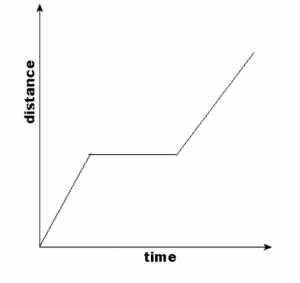how to draw acceleration on a distance time graph