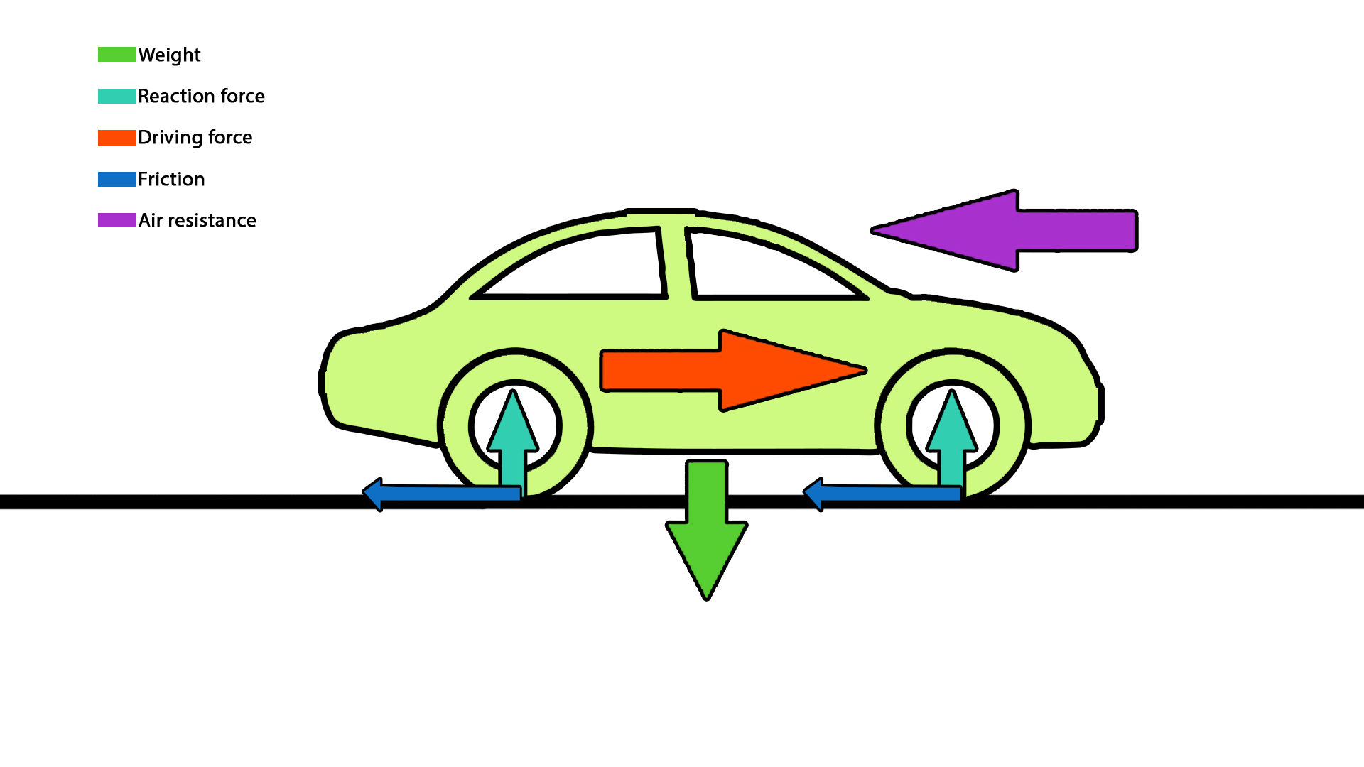 Friction in Automobiles