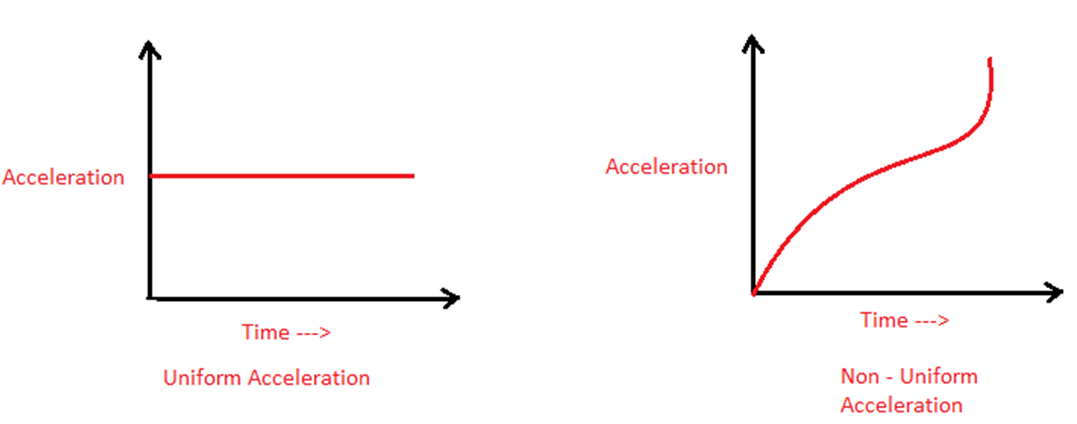 What is Acceleration? | Uniform and Non-Uniform Acceleration Acceleration Physics