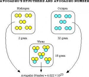Avogadro Hypothesis