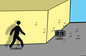 sound wave : defraction