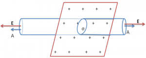 Electric Field in a cylinder