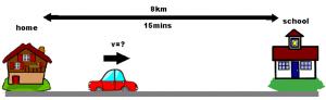 Example of Velocity