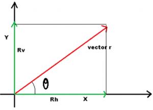 Magnitude of Rectangular components