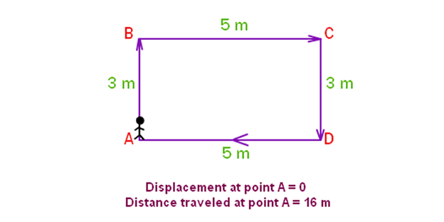 distance and displacement definition and formulas with examples