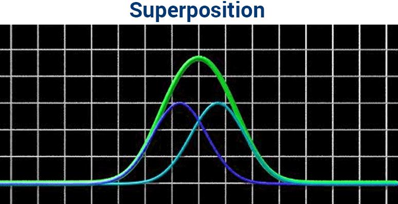 superposition