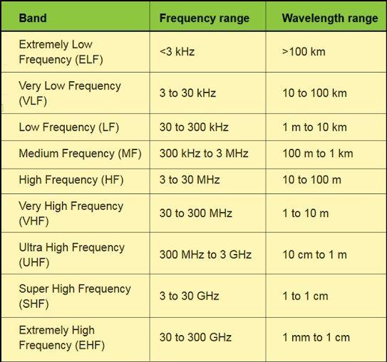 Bands of radio waves