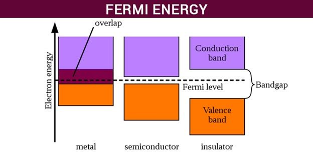 fermi energy and fermi level definition and applications. Black Bedroom Furniture Sets. Home Design Ideas