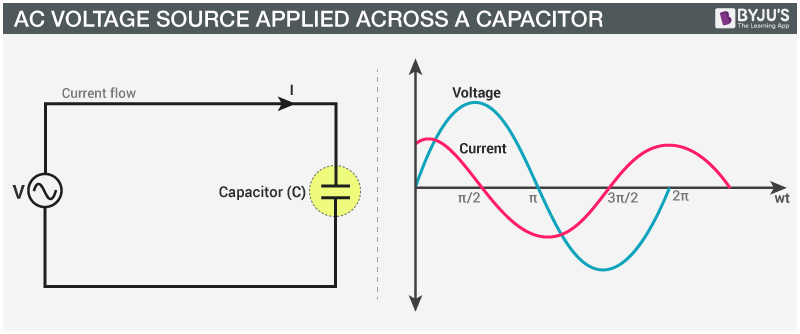 AC Voltage Source Applied Across a Capacitor