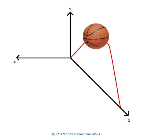 Projectile Motion - Definition & Formula | Projectile - Types & Examples
