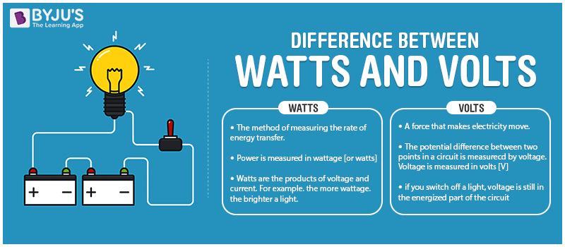 Difference Between Watts and Volts
