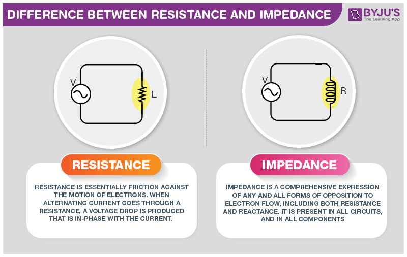 Difference Between Resistance and Impedance