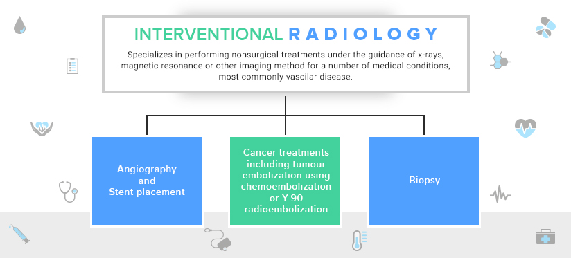 Interventional Radiology and its types