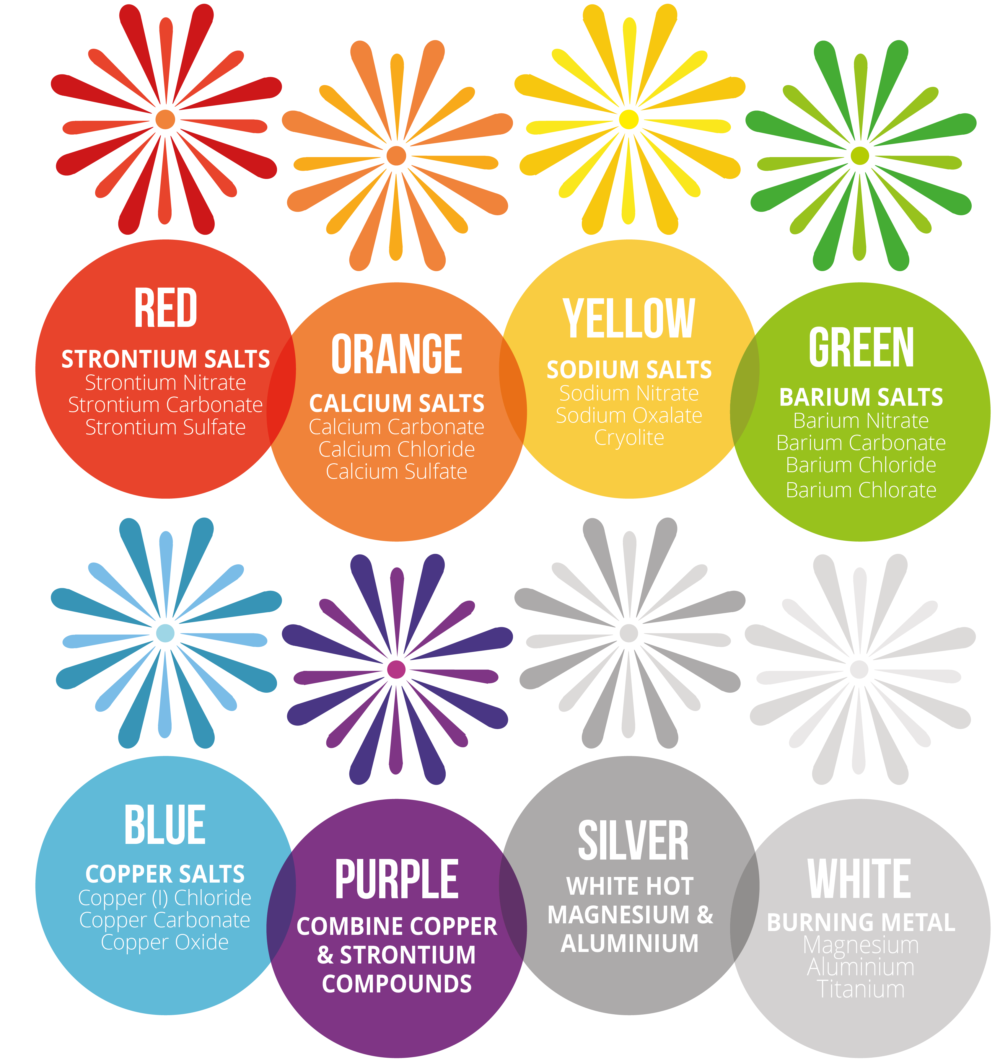Metals salts and their color in firework