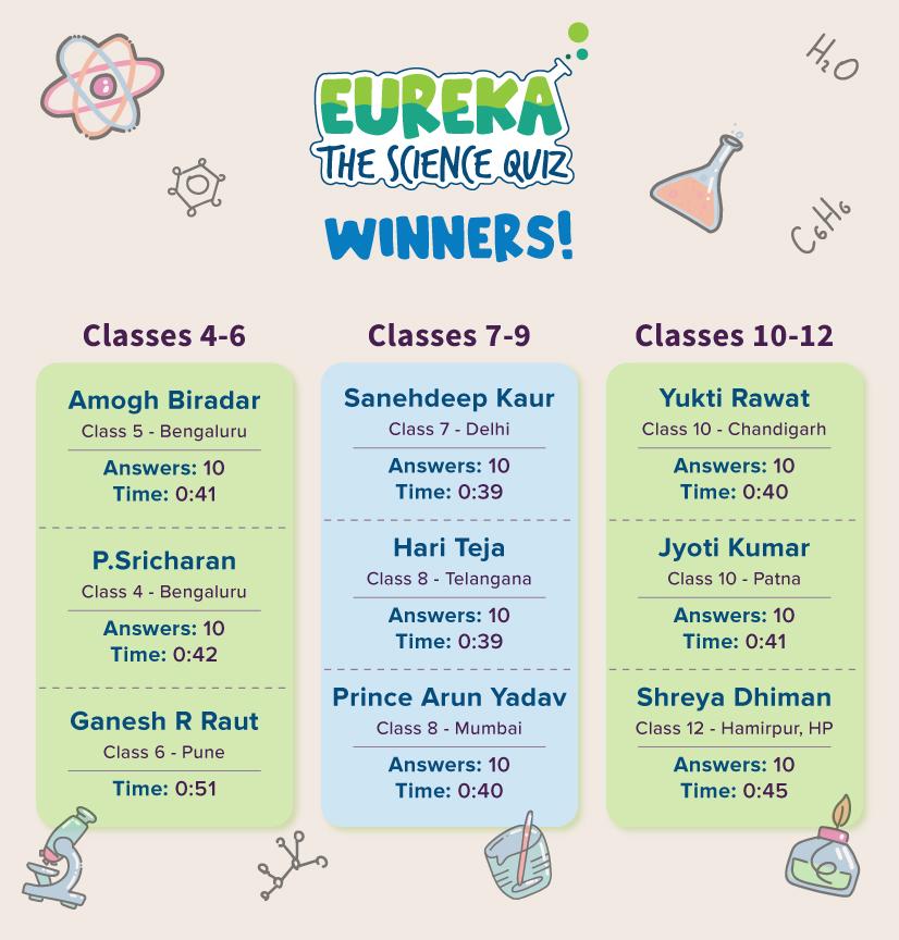 Full list of winners - Eureka the Science Quiz