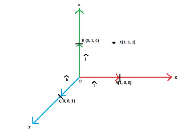 Orthogonal Vector