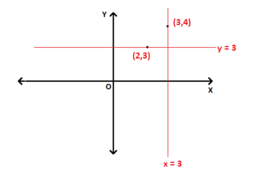 Equation of vertical and horizontal line