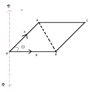 Physical Representation of Vectors