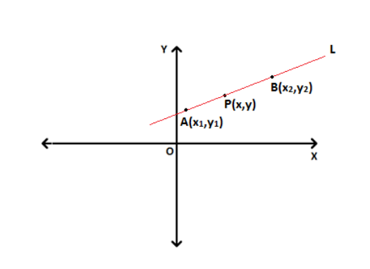 Two point form of equation of line