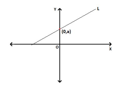 Slope-intercept form equation of line