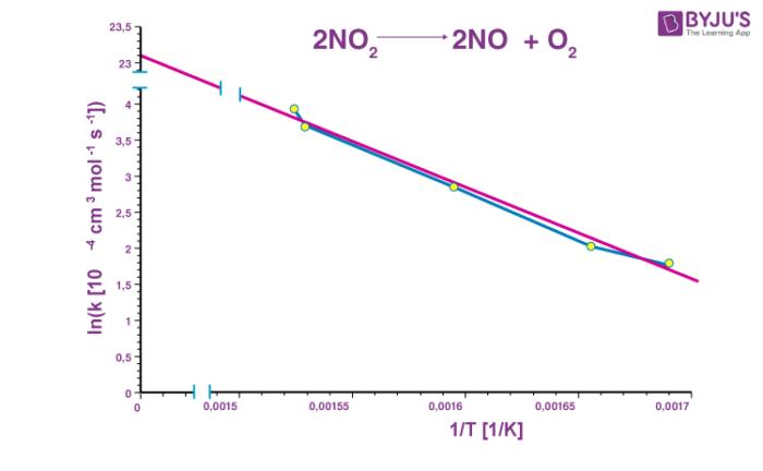 Arrhenius Equation Graph