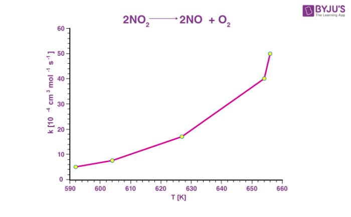 Graphical Representation of the Arrhenius Equation