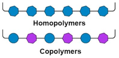 Homopolymers-Copolymers