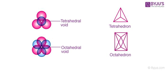Octahedral voids