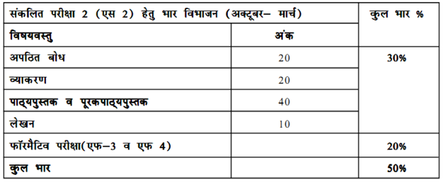 Hindi A Class 10 Syllabus
