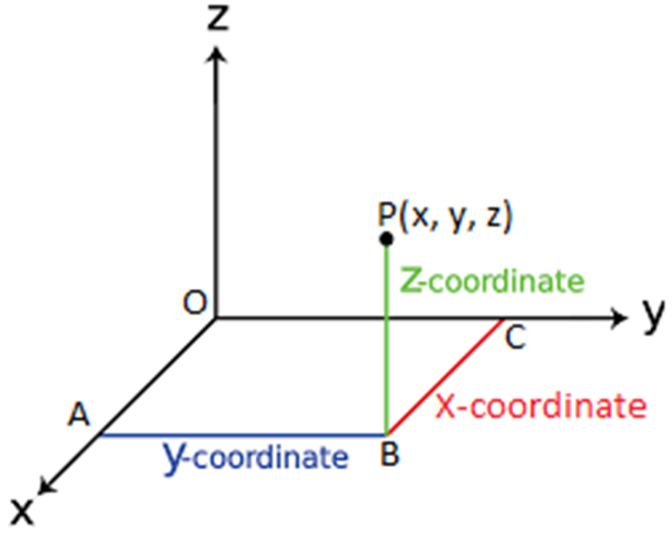 Three Dimensions Coordinate system