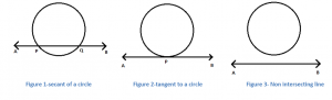 Tangent Of A Circle