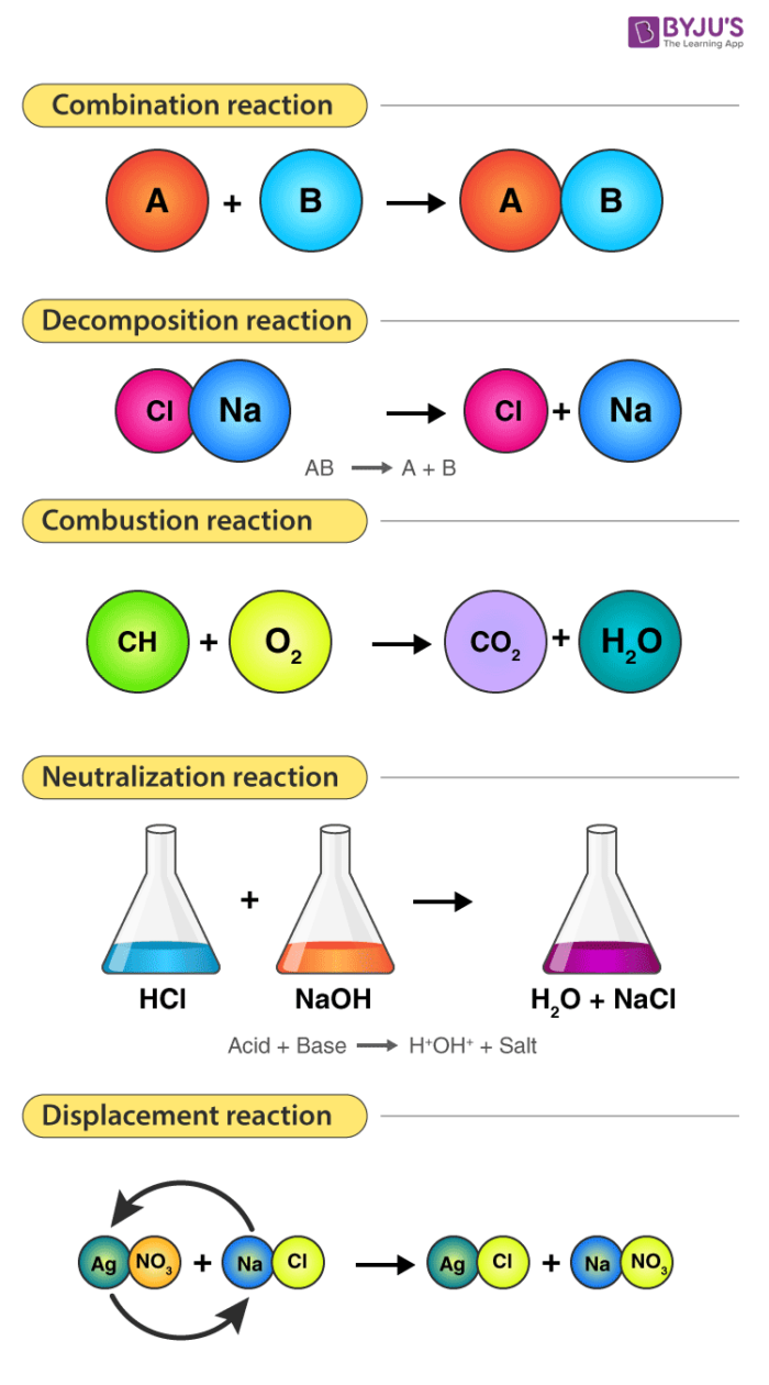 Different Types of Chemical Reactions