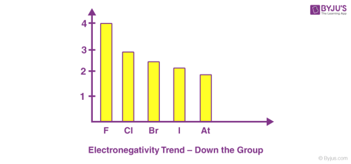 Electronegativity Trend Down the Group
