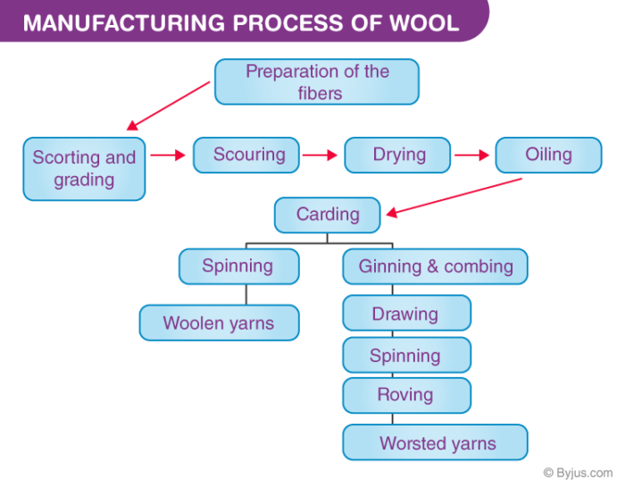Manufacturing process of wool