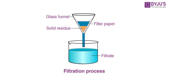 Filtration Method