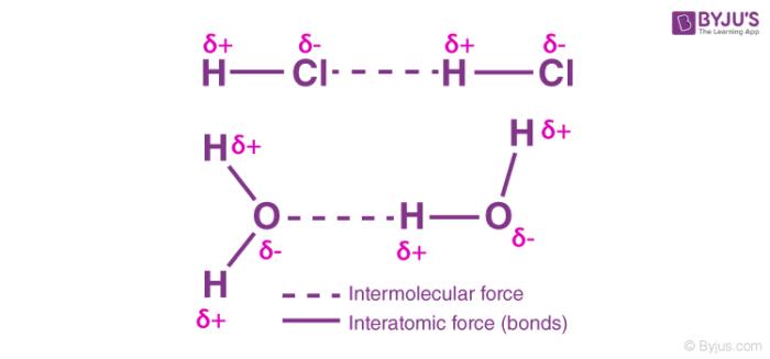 Types of Intermolecular Forces