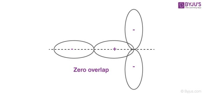 Zero - Overlapping