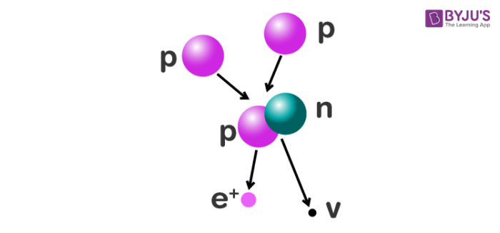 Protons – The Fundamental Sub-Atomic Particle