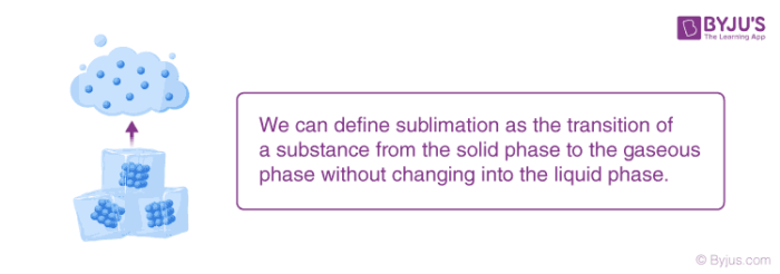 Sublimation-Solid to Gas Phase Transformation