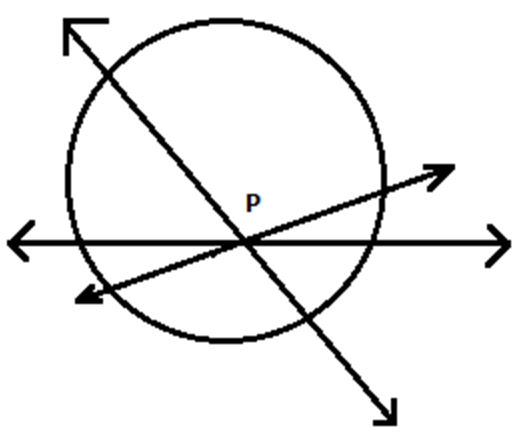 tangent to a circle - When point is inside the circle