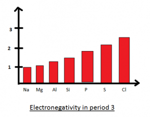 Electronegativity trend across the period